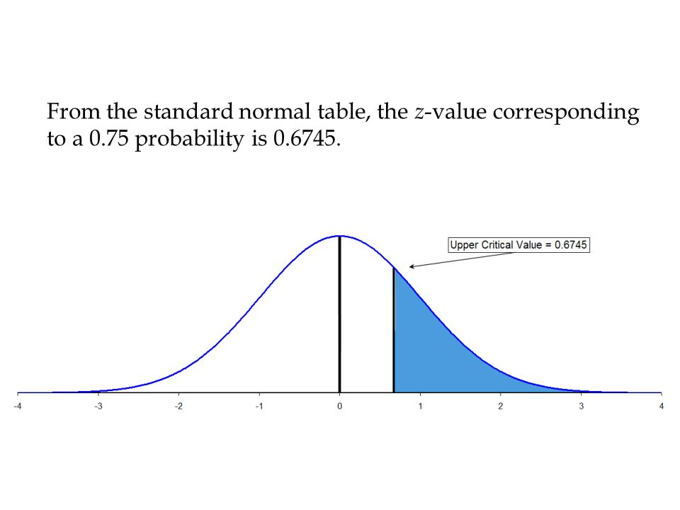 From the standard normal table, the z-value corresponding to a 0