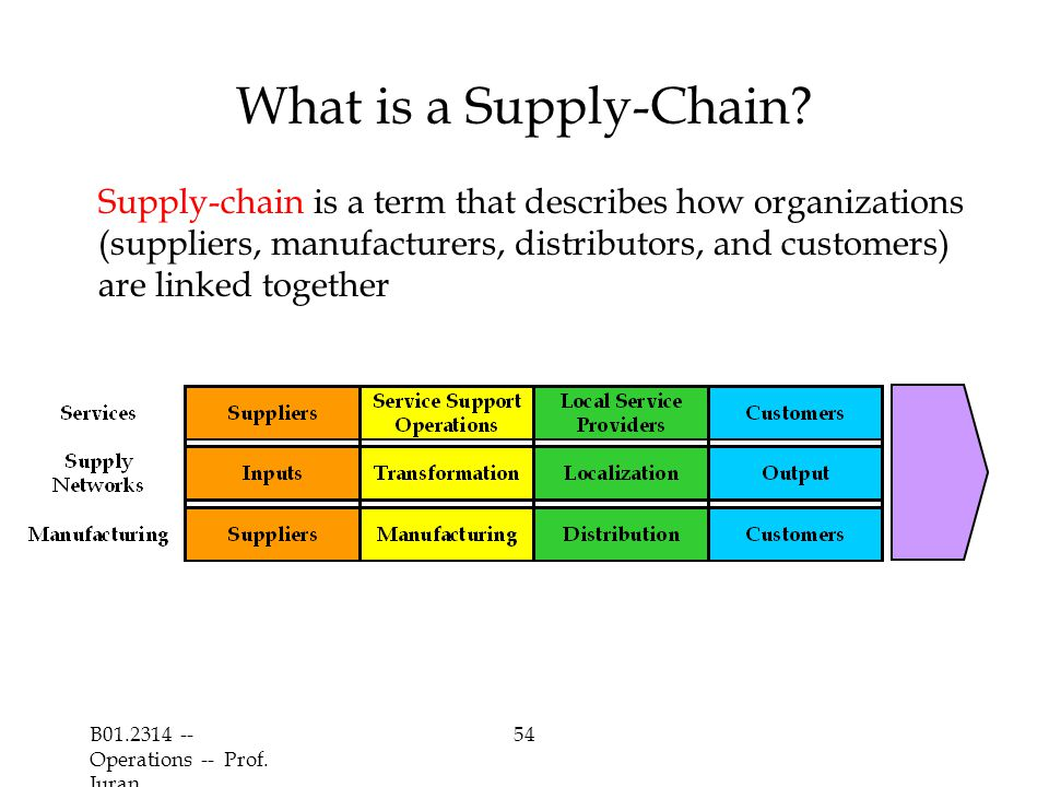 What is a Supply-Chain