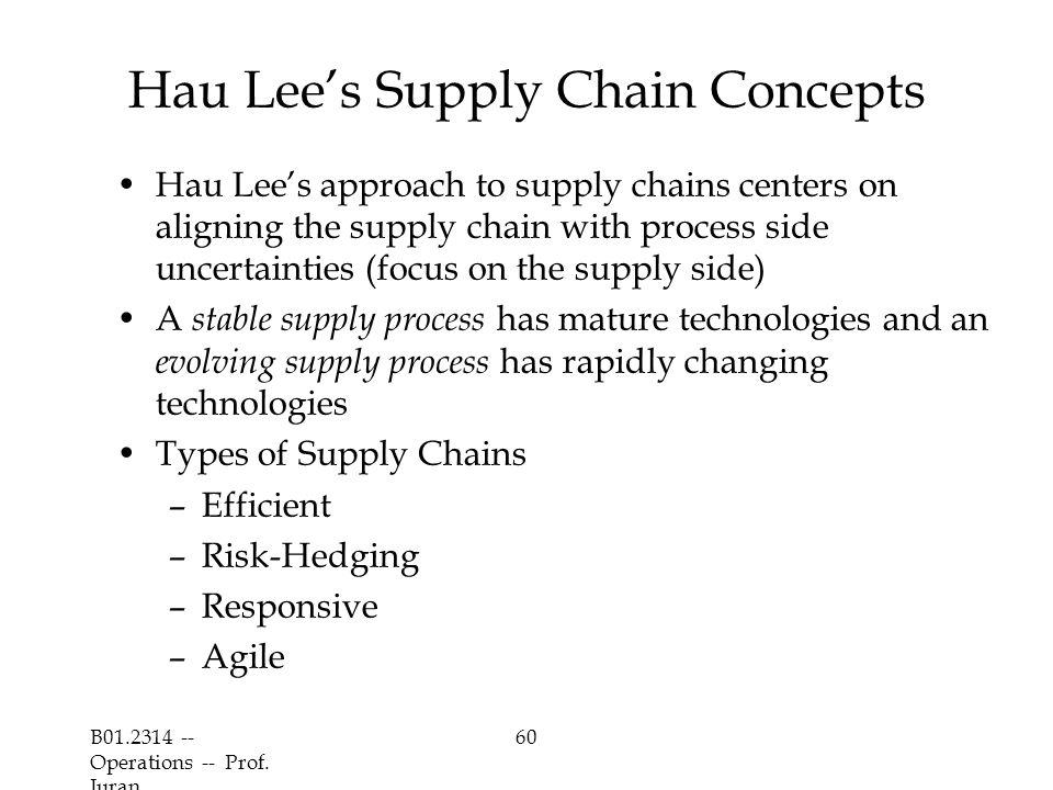 Hau Lee's Supply Chain Concepts