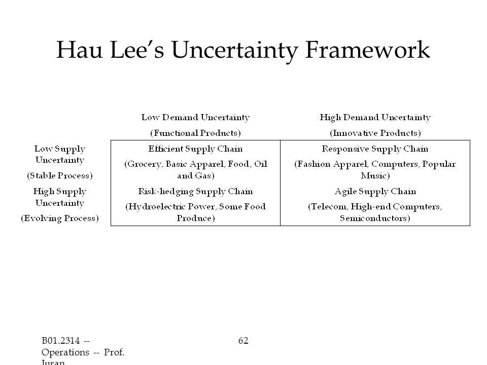 Hau Lee's Uncertainty Framework