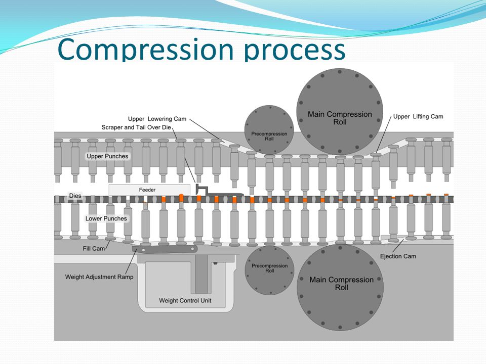 Compression process