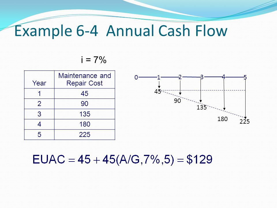 Example 6-4 Annual Cash Flow