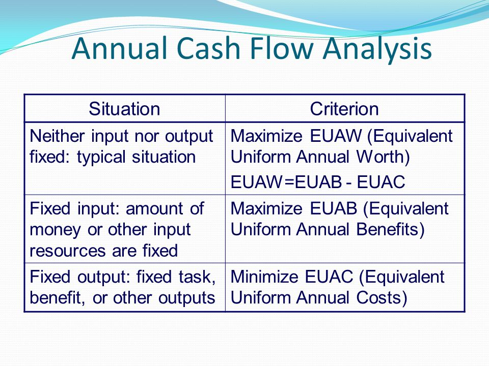 Annual Cash Flow Analysis