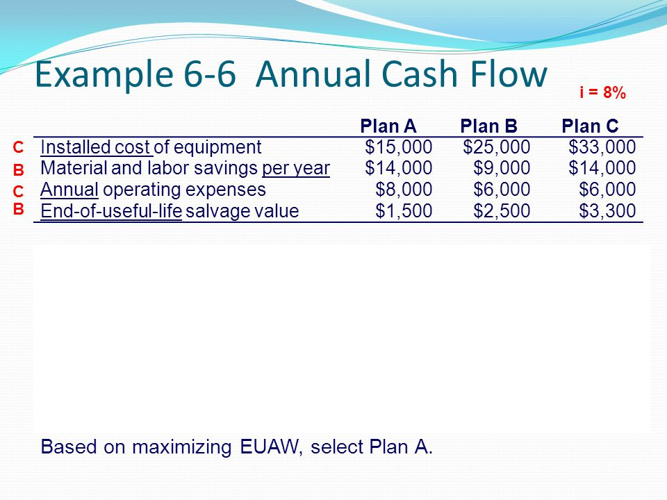 Example 6-6 Annual Cash Flow
