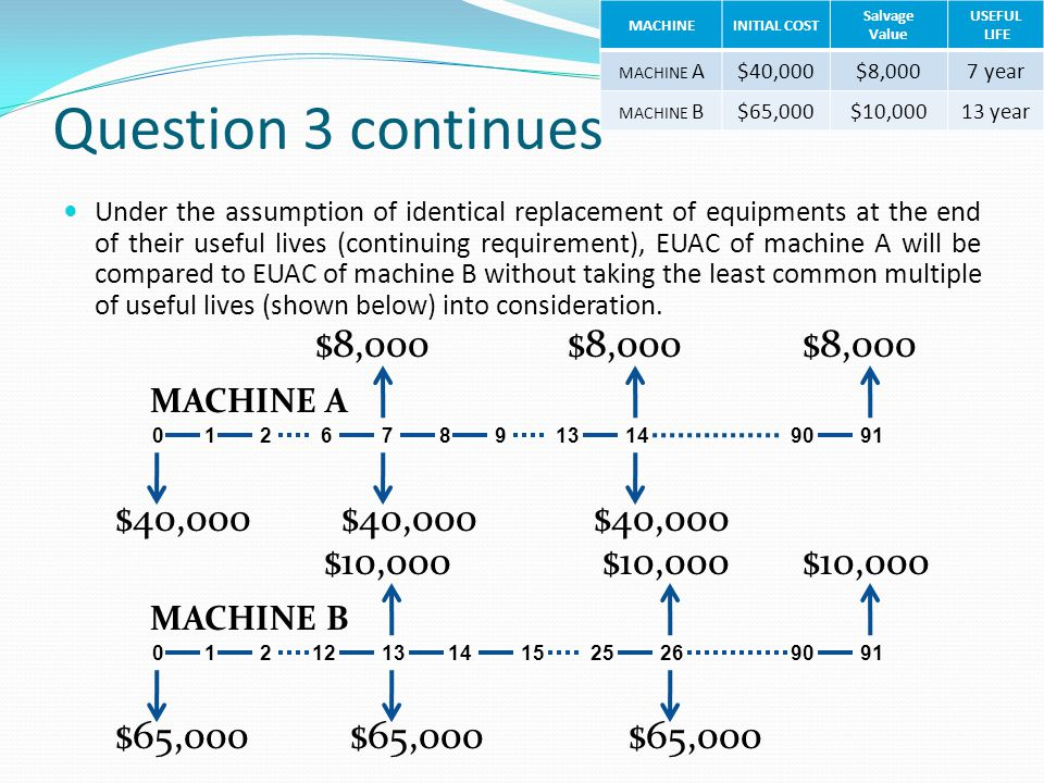 Question 3 continues $8,000 $40,000 $10,000 $65,000 MACHINE A
