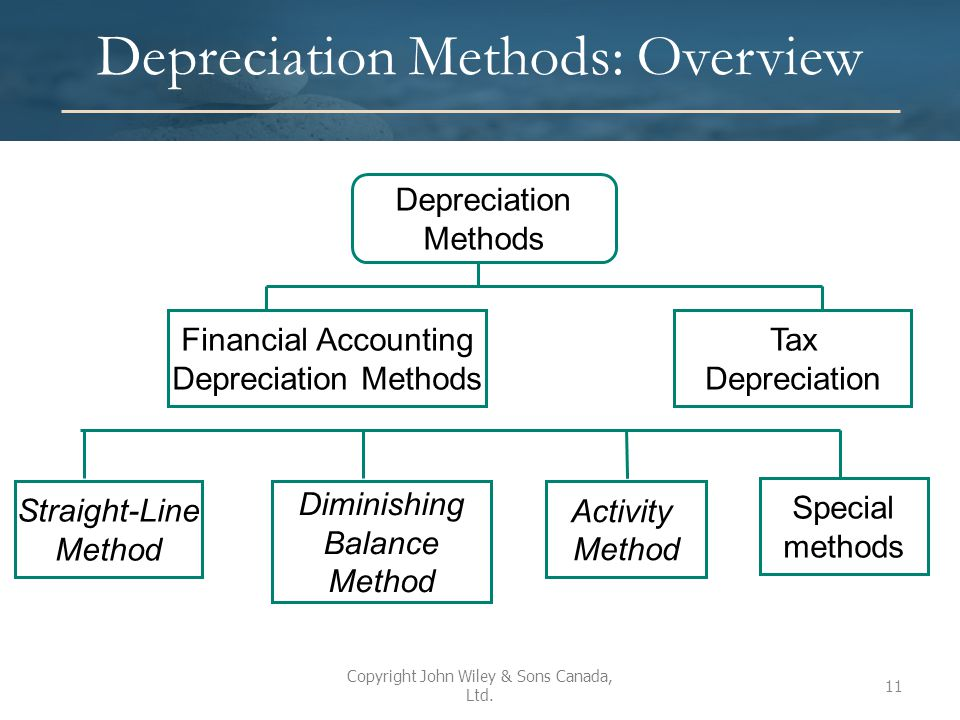 Depreciation Methods: Overview