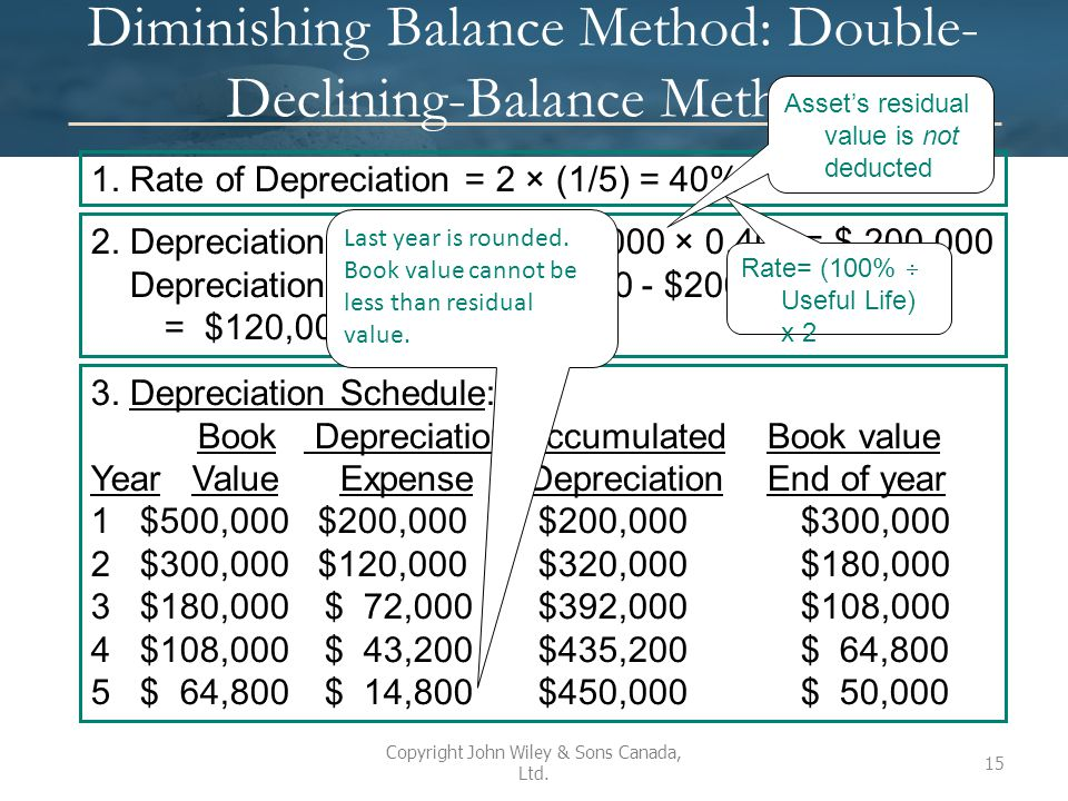 Diminishing Balance Method: Double-Declining-Balance Method