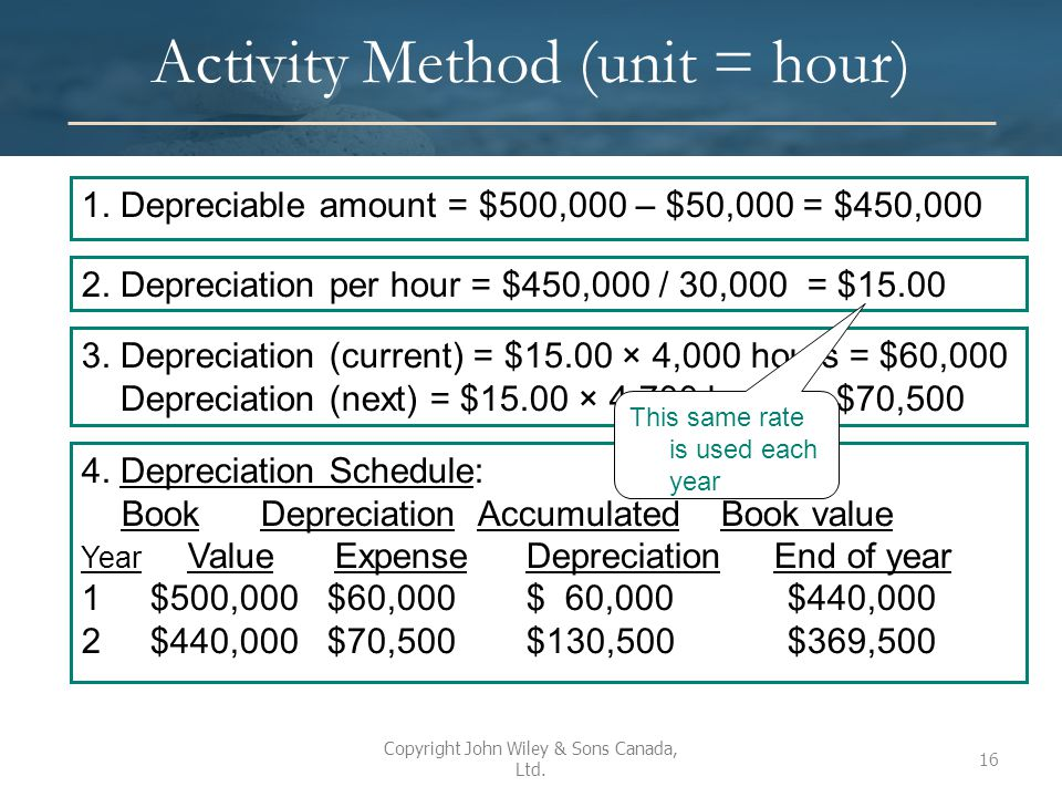 Activity Method (unit = hour)