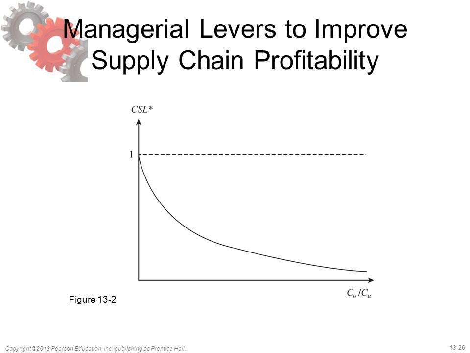Managerial Levers to Improve Supply Chain Profitability
