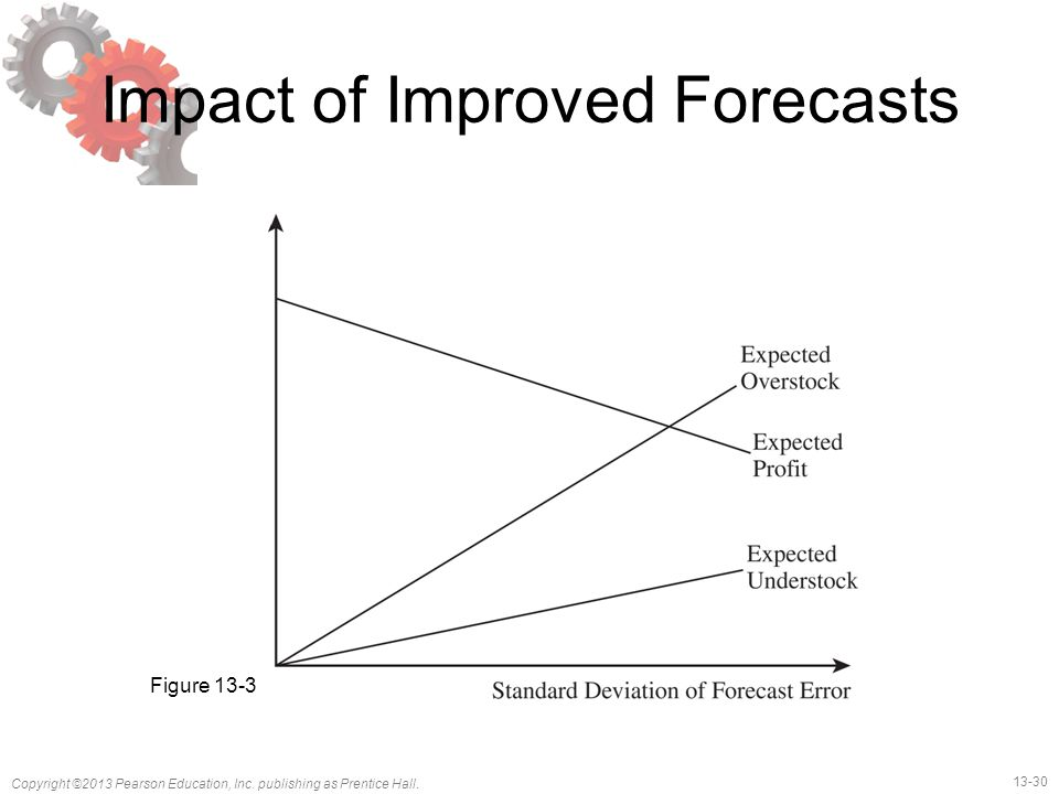 Impact of Improved Forecasts