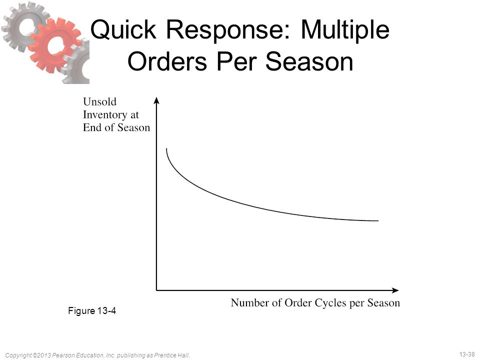 Quick Response: Multiple Orders Per Season