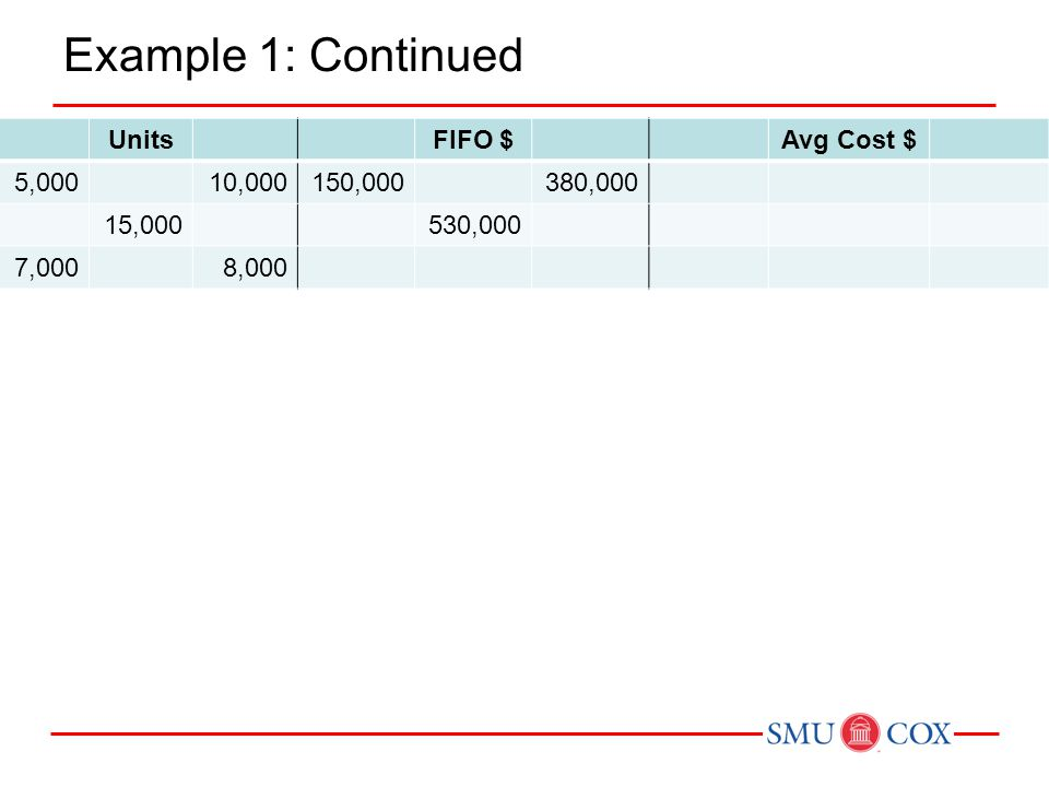 Example 1: Continued Units FIFO $ Avg Cost $ 5,000 10,000 150,000