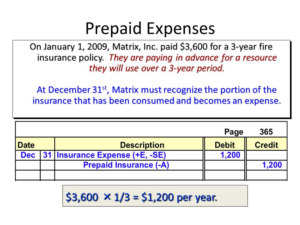 expense and prepaid insurance Prepaid insurance is usually charged to expense on a straight-line basis over the term of the related insurance contract when the asset is charged to expense, the journal entry is to debit the insurance expense account and credit the prepaid insurance account.