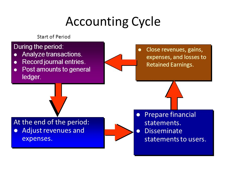 Accounting Cycle Prepare financial statements.
