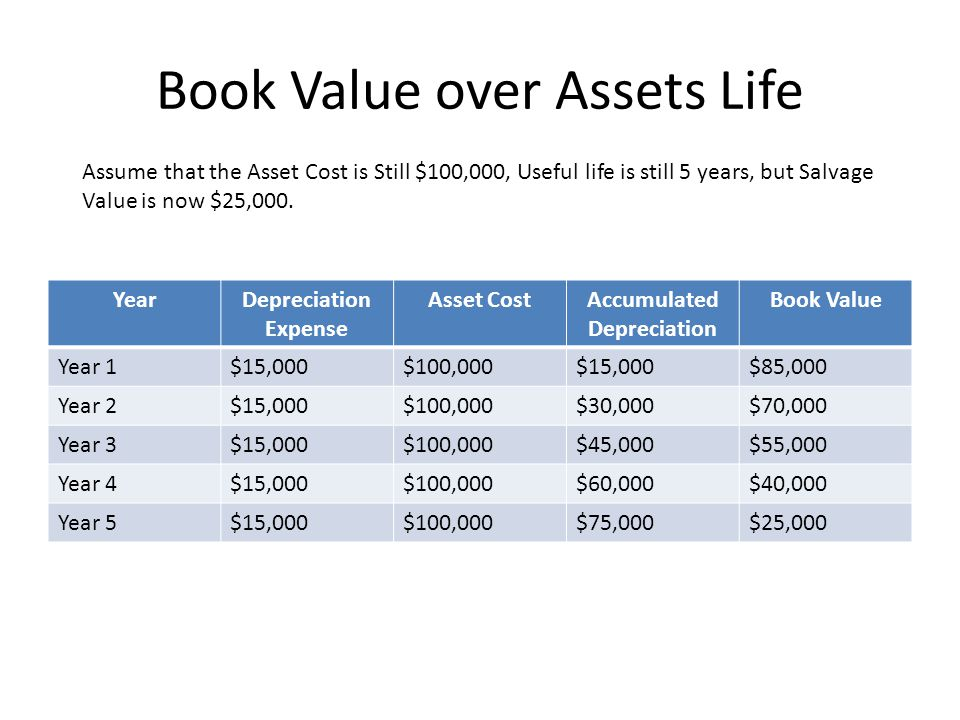 Book Value over Assets Life