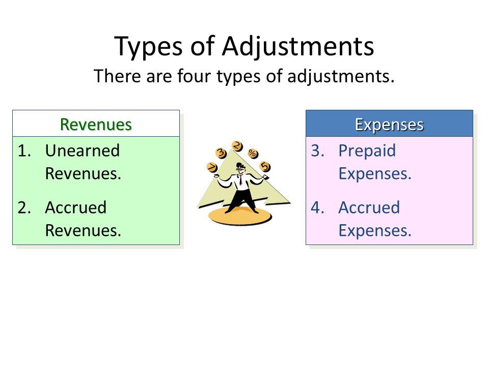 There are four types of adjustments.