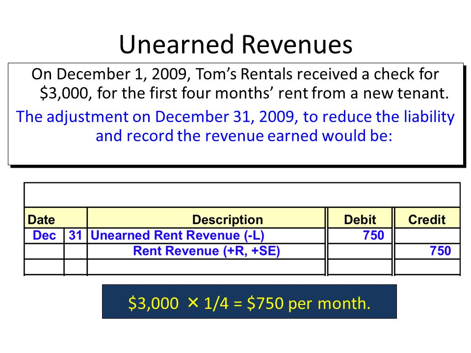 Unearned Revenues $3,000 × 1/4 = $750 per month.