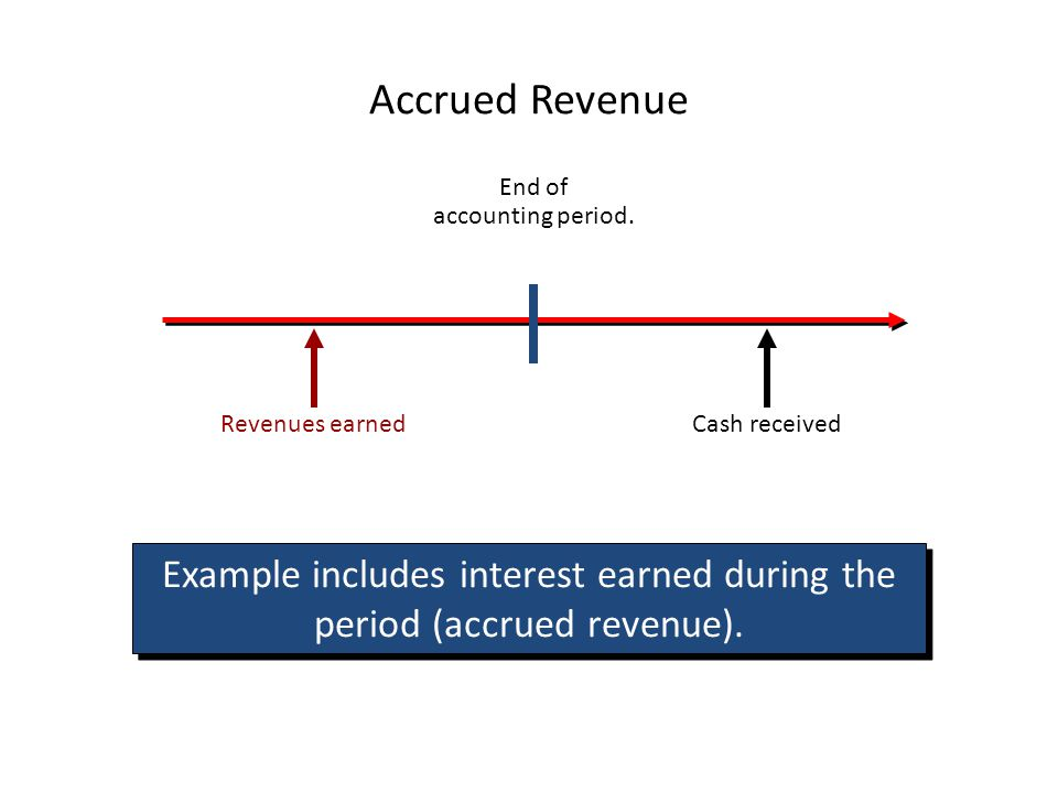 Example includes interest earned during the period (accrued revenue).