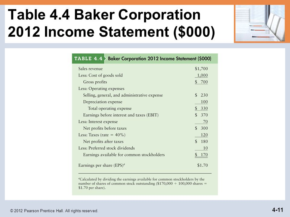 Table 4.4 Baker Corporation 2012 Income Statement ($000)