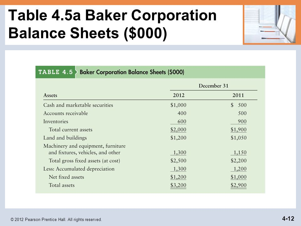Table 4.5a Baker Corporation Balance Sheets ($000)