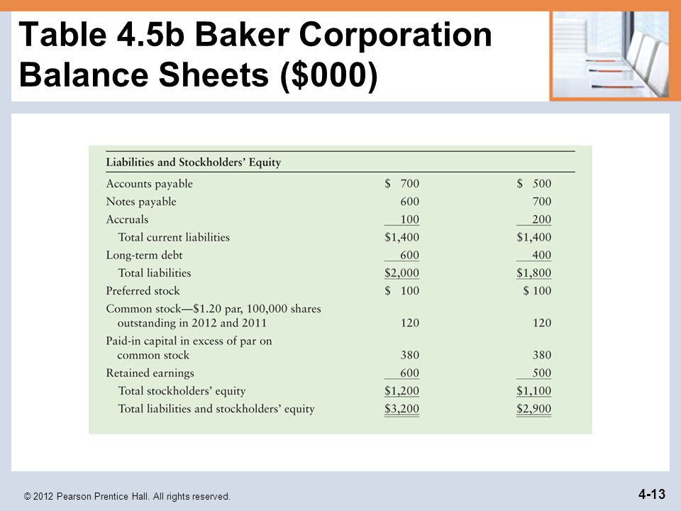 Table 4.5b Baker Corporation Balance Sheets ($000)