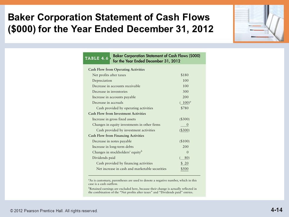 Baker Corporation Statement of Cash Flows ($000) for the Year Ended December 31, 2012