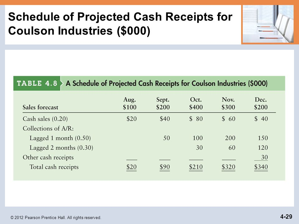 Schedule of Projected Cash Receipts for Coulson Industries ($000)