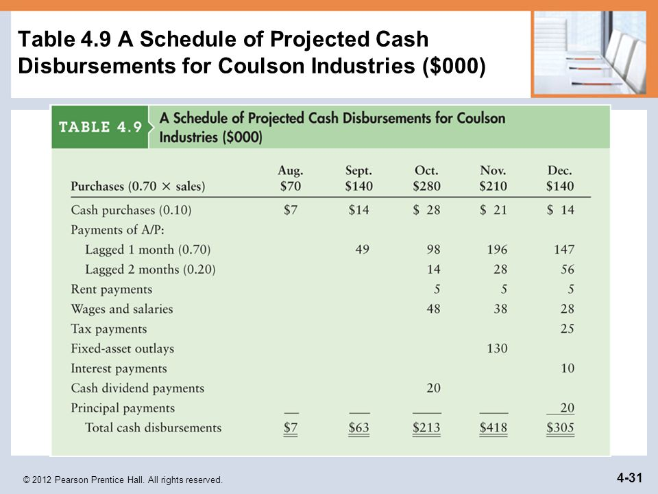 Table 4.9 A Schedule of Projected Cash Disbursements for Coulson Industries ($000)