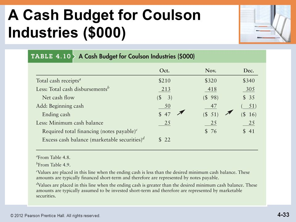 A Cash Budget for Coulson Industries ($000)