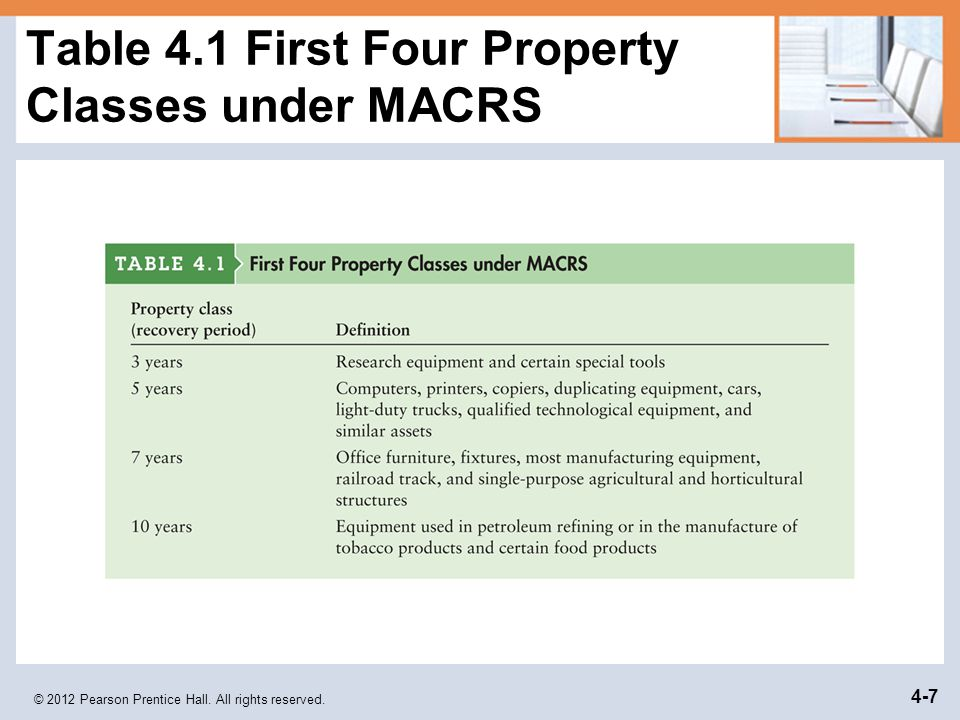 Table 4.1 First Four Property Classes under MACRS