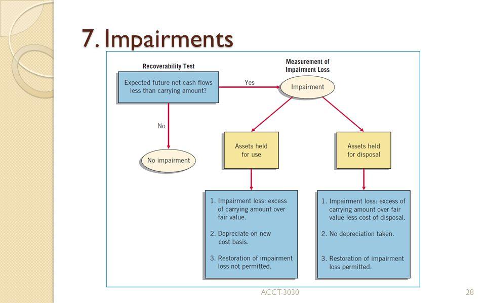 7. Impairments ACCT-3030