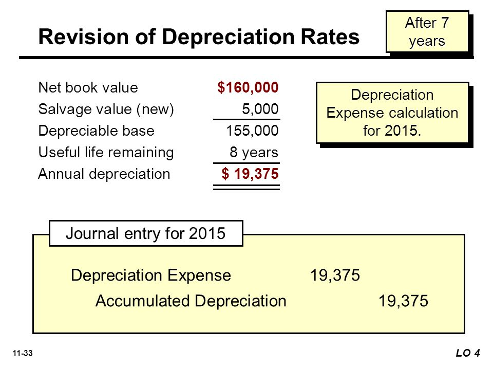 Revision of Depreciation Rates
