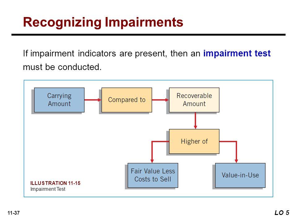 Recognizing Impairments