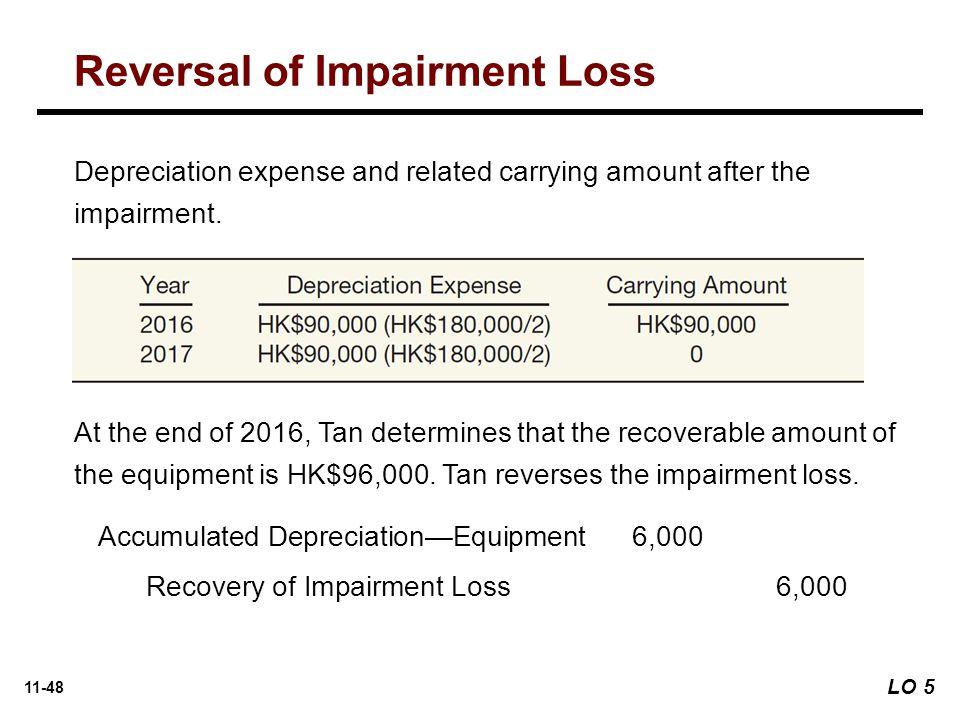 Reversal of Impairment Loss
