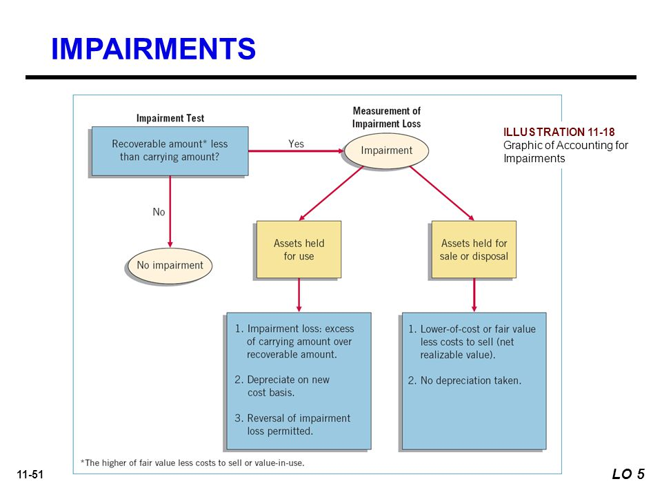 IMPAIRMENTS LO 5 ILLUSTRATION 11-18