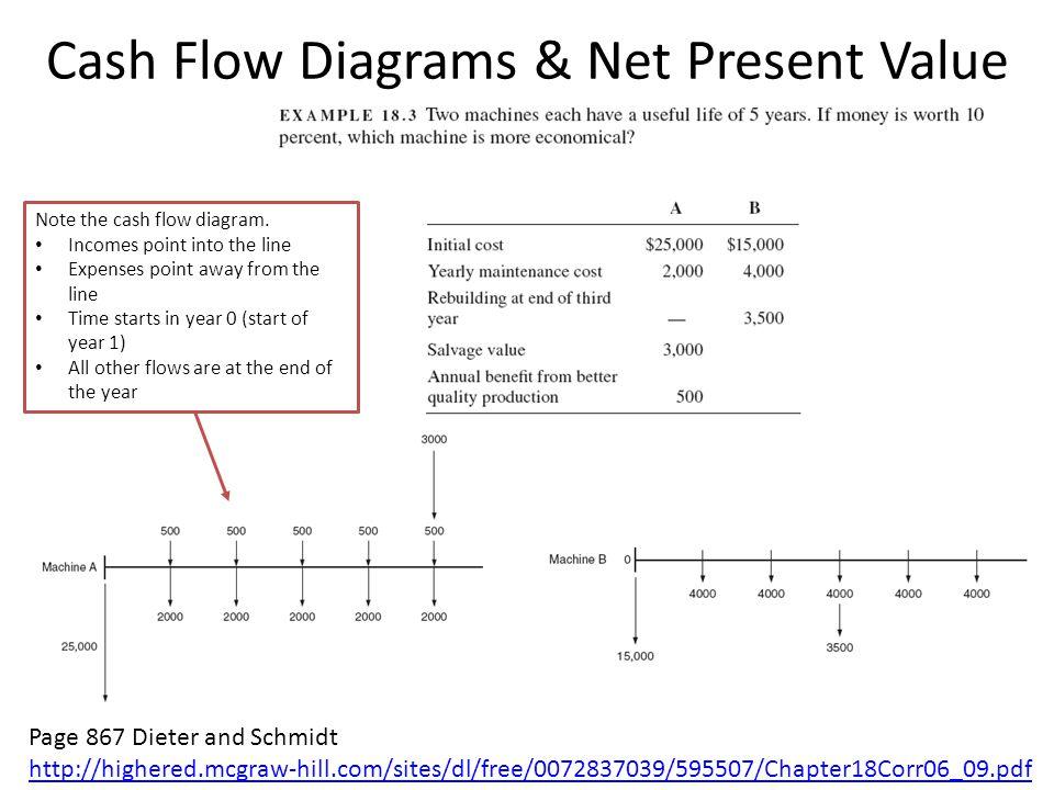 Cash Flow Diagrams & Net Present Value
