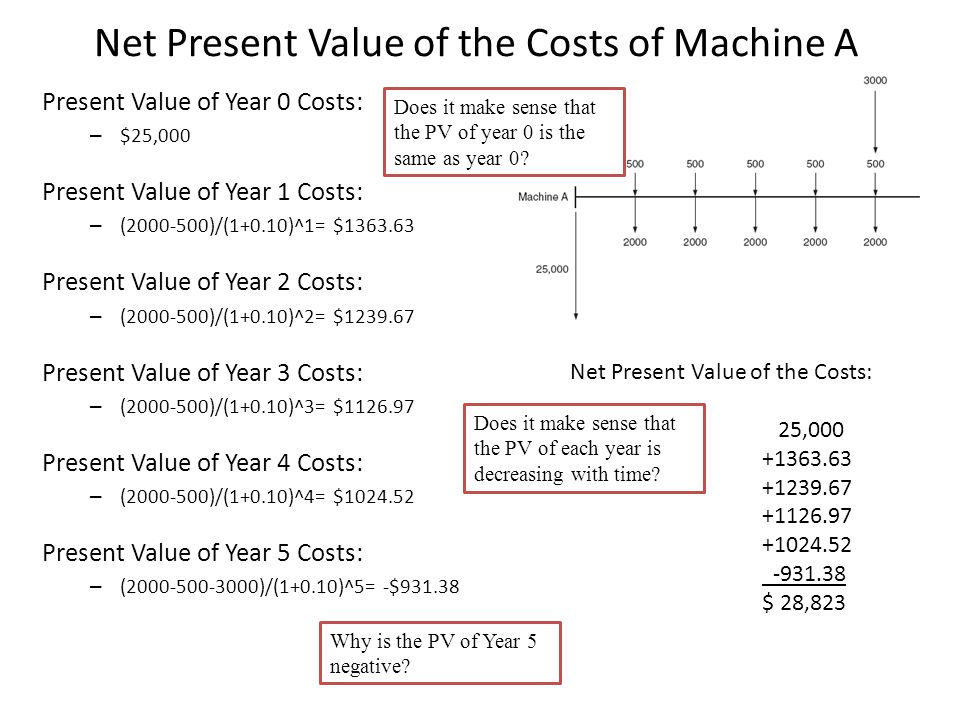 Net Present Value of the Costs of Machine A