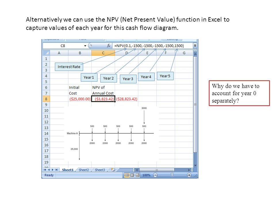 Alternatively we can use the NPV (Net Present Value) function in Excel to capture values of each year for this cash flow diagram.