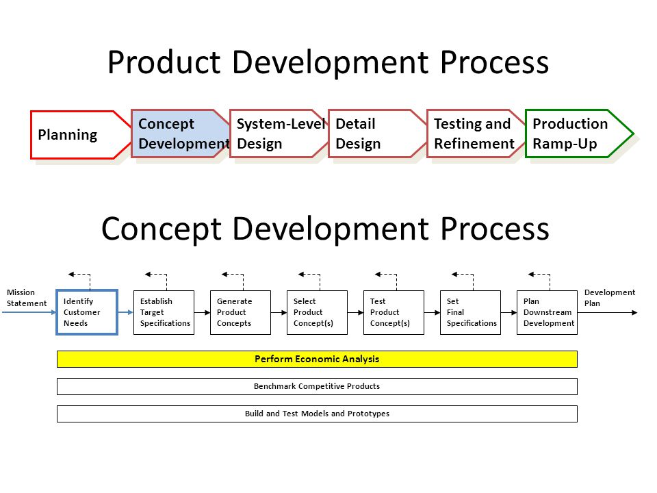how product design is applied in decision making of walmart Products sold by wal-mart have measurable and non measurable attributes, both have to consider while preparing a design plan for its products cost is a very important attribute of product design a key decision making process is the constitution of cost.