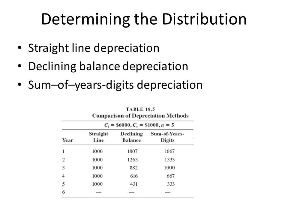 Determining the Distribution