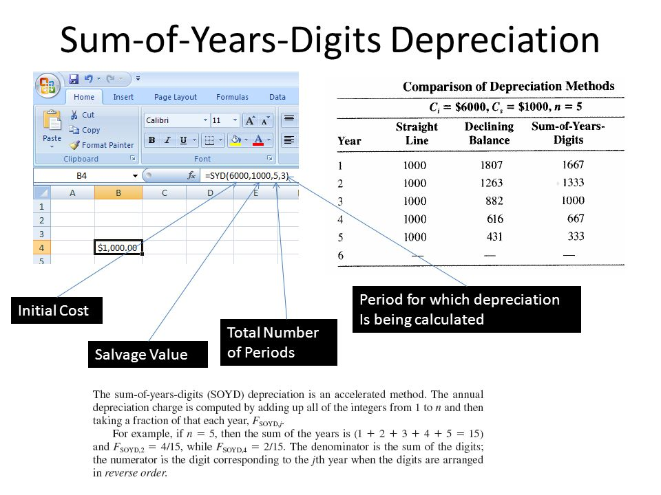 Sum-of-Years-Digits Depreciation
