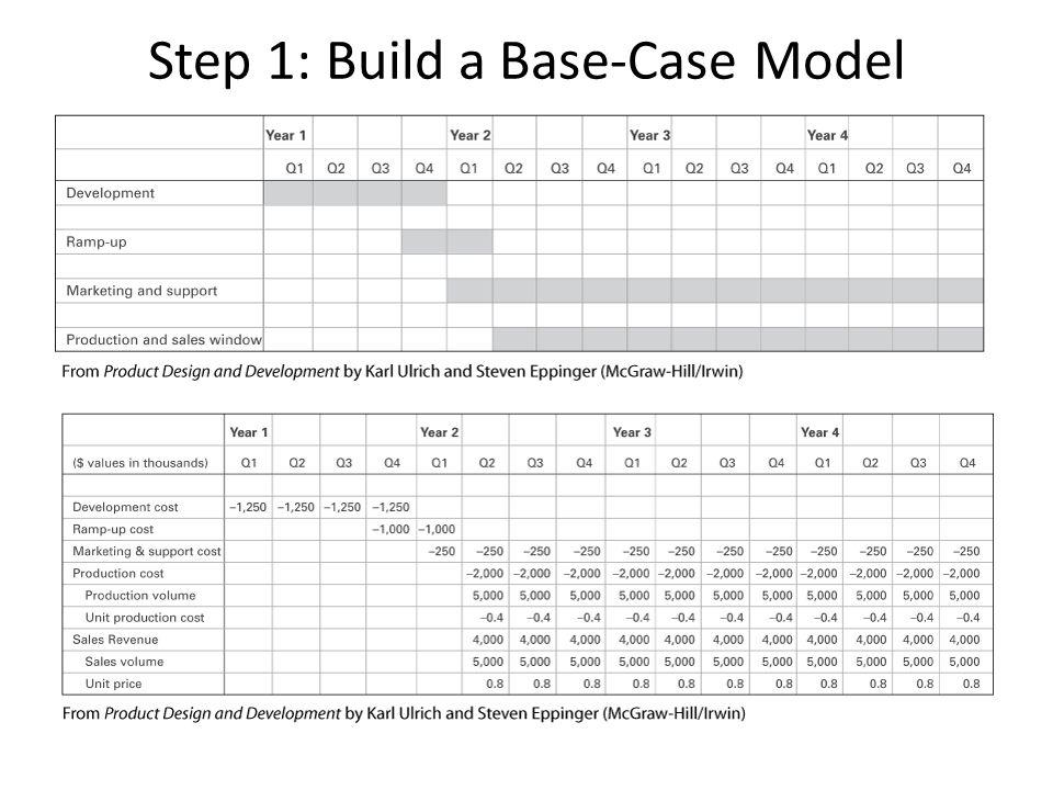 Step 1: Build a Base-Case Model