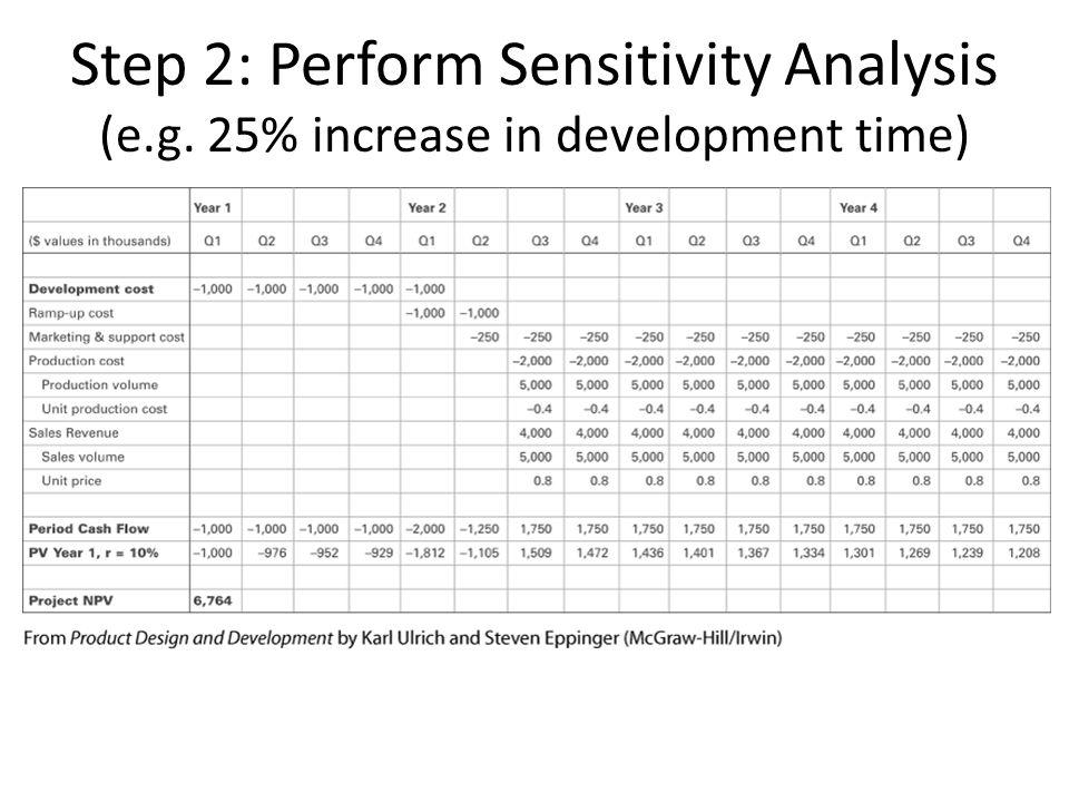 Step 2: Perform Sensitivity Analysis