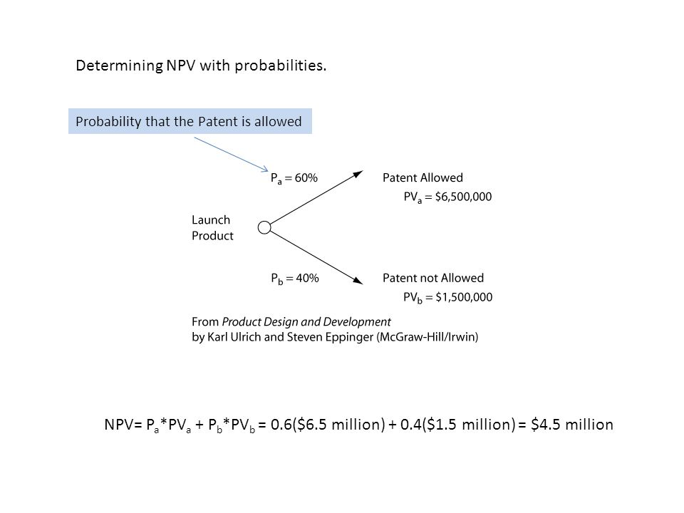 Determining NPV with probabilities.