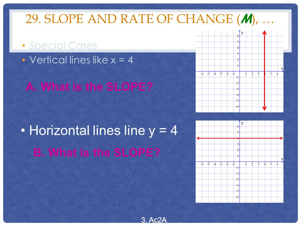 29. Slope and Rate of Change (m), …