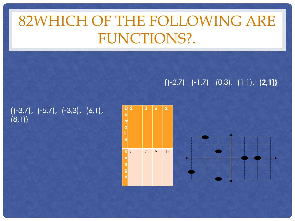 82Which of the following are functions .