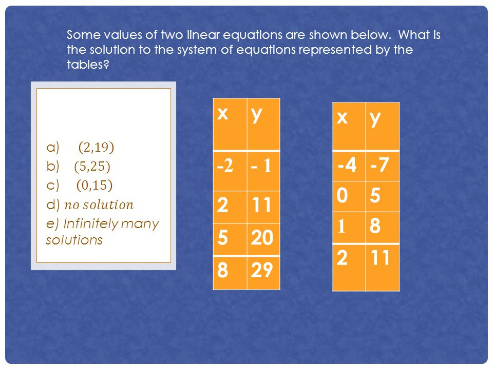 Some values of two linear equations are shown below