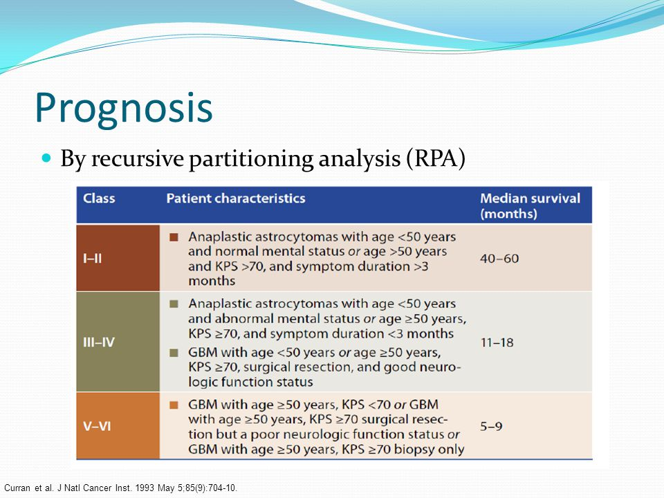 Prognosis By recursive partitioning analysis (RPA)