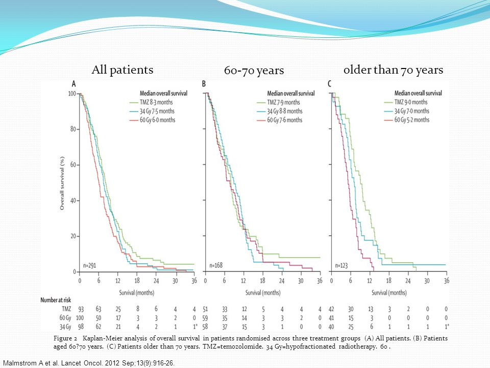 All patients 60-70 years older than 70 years