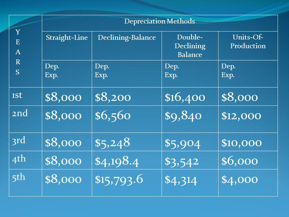 Double-Declining Balance